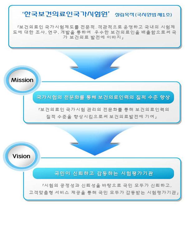 한국보건의료인국가시험원은 시험의 공정성과 신뢰성을 바탕으로 국민 모두가 신뢰하고, 고객맞춤형 서비스 제공을 통해 국민 모두가 감동받는 시험평가기관이 되고자 한다.
