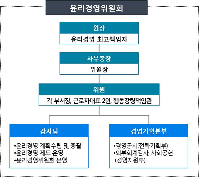 윤리경영 추진조직